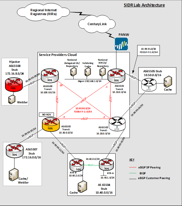 Protecting the Integrity of Internet Routing: NIST SP 1800-14