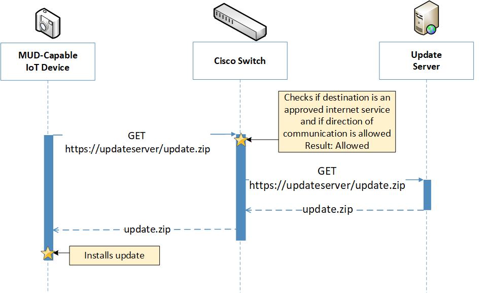 1 Summary — NIST SP 1800-15 documentation