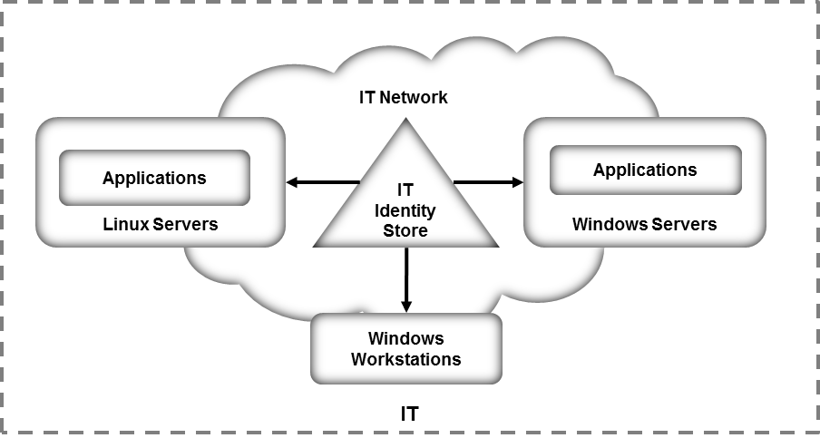 Identity and Access Management NIST SP 1800-2