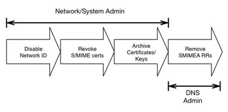 Domain Name System-Based Electronic Mail Security