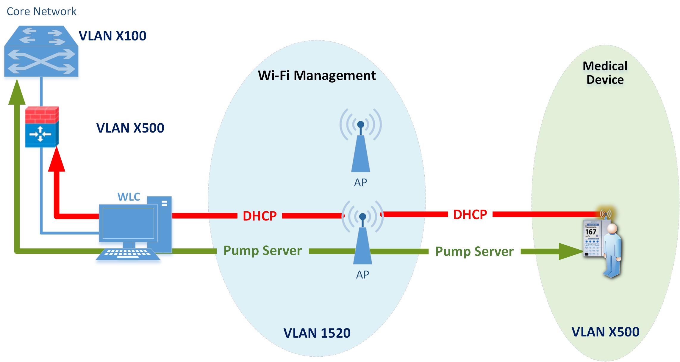 Pumping Wireless Network Diagrams Best Secret Wiring Diagram Wired Home Simple Schema Rh 12 Lodge Finder De Enterprise