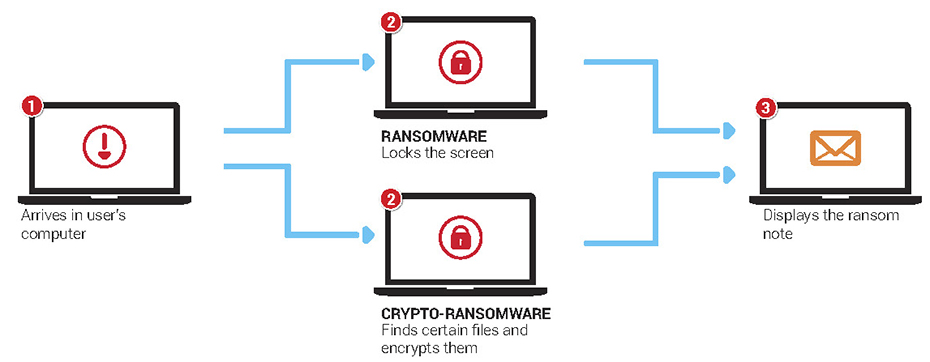 How the Infection Chain Works: Ransomware proliferates through these main attack vectors: Spam/Social engineering; Direct drive-by-download; Drive-by-download through malvertising; Malware installation tools and botnets